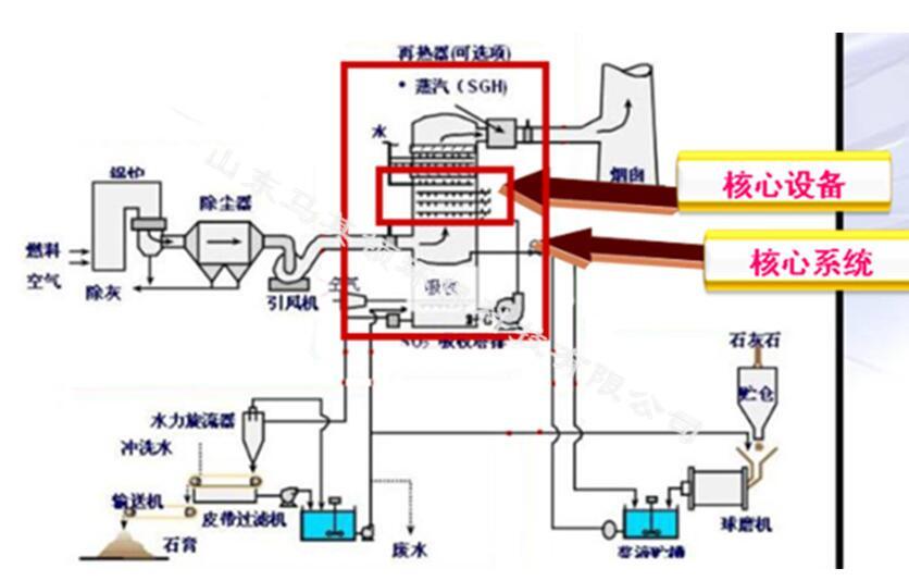 采用超声波雾化技术,使脱硫剂粒径由传统的1500-3000μm 降至50-80&